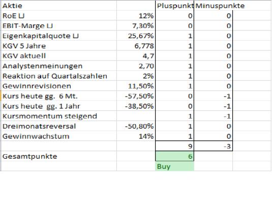 VW-Aktie Analyse