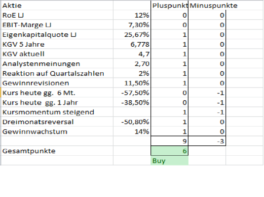 VW-Aktie Analyse